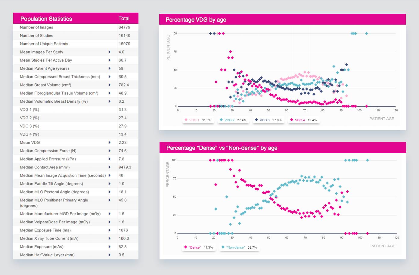Volpara Analytics Statistik